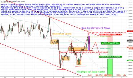 USDCHF: USDCHF - Structure Top Hit, EasyPips?