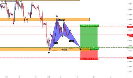 USDCHF: USDCHF bat pattern complition at major support area