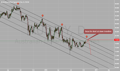 AUDJPY: focus for short at down trendline