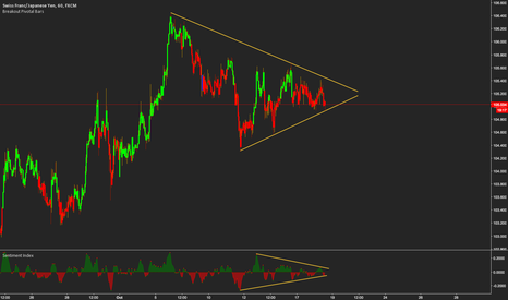 CHFJPY: Watch for the break of triangle on CHFJPY