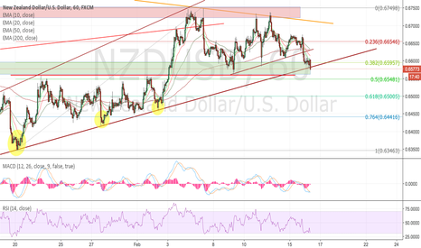NZDUSD: BEARS IN PLAY