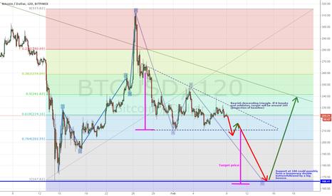 BTCUSD: Bitcoin may finally be ready to dip sub 200