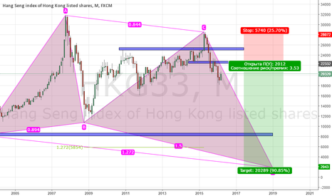 HKG33: PROJECTION BULLISH BUTTERFLY, Short Position