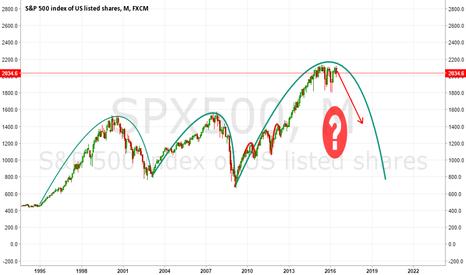 SPX500: history repeats itself?