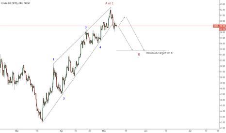 USOIL: Short CRUDE OIL. Ending Diagonal in formation