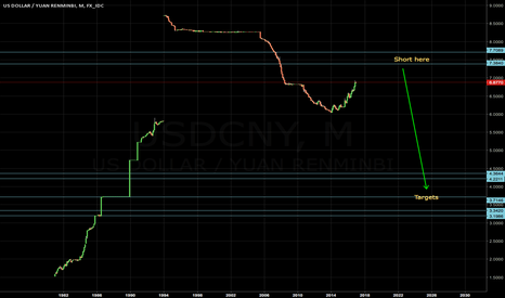 USDCNY: USDCNY long term short setup