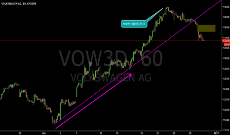 VOW3: VOW3D @ 1h @ Yearly High Turmoil under BIG Gap with SMALL One ?