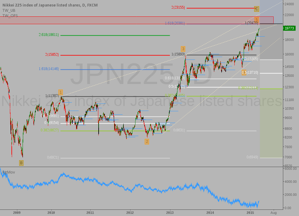 Nikkei: Top projection