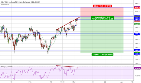 SPX500: short s&p index