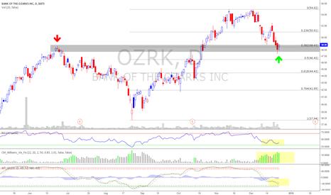 OZRK: $OZRK Long Idea