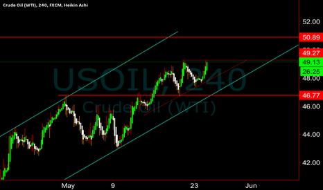 USOIL: Everyone is looking for 50