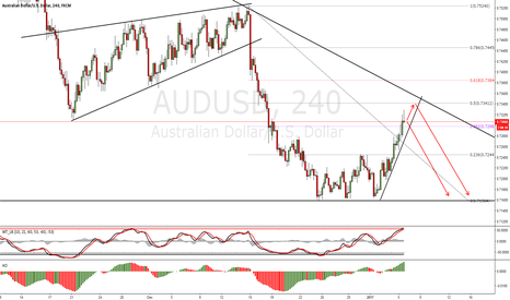AUDUSD: AUDUSD Short Trade Setup