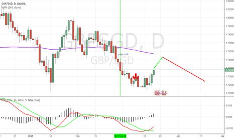 GBPSGD: short