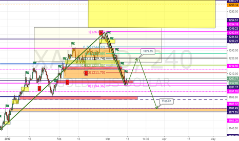 XAUUSD:  gold at first long then short