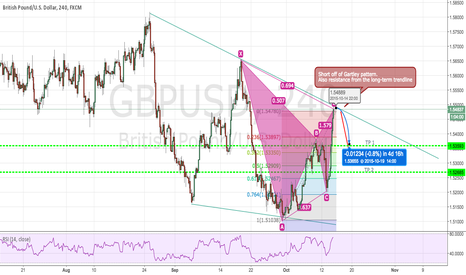 GBPUSD: End of Gartley Pattern w/ Long-term Resistance