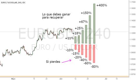 EURUSD: Controla tus pérdidas