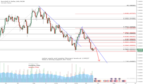 EURUSD: my condolences to the EU on the death of its currency