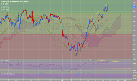 JPN225: NIKKEI JPN225 bearish divergence in H4 and H1 SHORT
