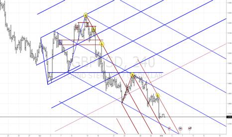 GBPUSD: GBPUSD - Market Structure 4h