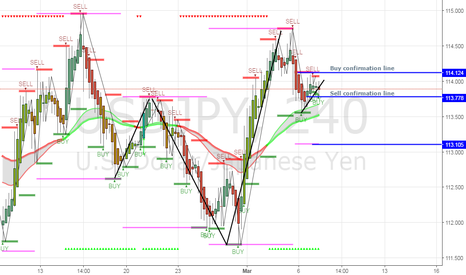 USDJPY: sell play, if a full candle closes past sell confirmation line