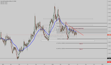 EURCAD: NOT IN ANY POSITION BUT WAITING FOR AN OPPORTUNITY