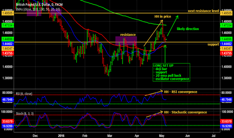 GBPUSD: Taking a long trade on GBP/USD