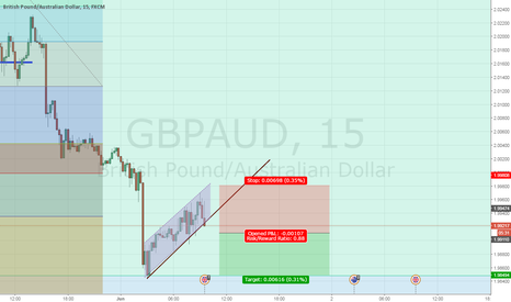 GBPAUD: GBPAUD Ascending Channel Breakout after UK PMI