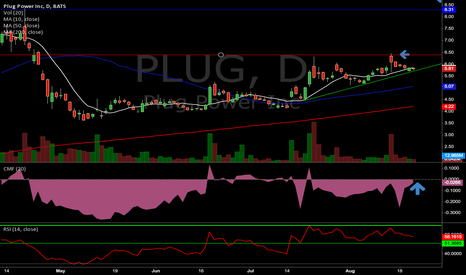 PLUG: PLUG - Chart On Watch