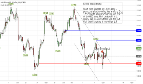GBPUSD: False Breakdown