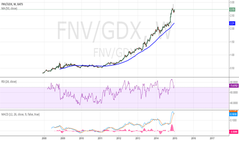 FNV/GDX: FNV to gold stocks