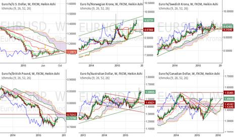 EURSEK: EUR weekly complex