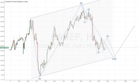 BANEP: Акции Башнефть АП: прогноз