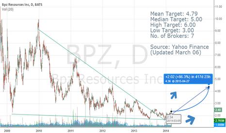 BPZ: No Stock