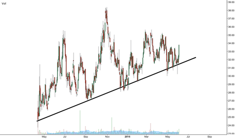 ZOES: The $ZOES chart is so hard to understand IMO... Maybe this line