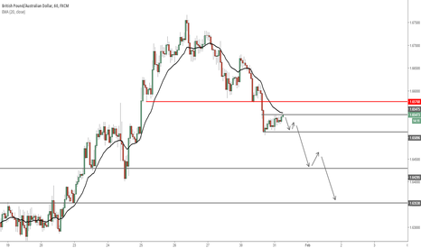 GBPAUD: GBPAUD - Sell off at London open expected