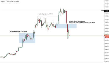 BTCUSD: ICT Bitcoin Short