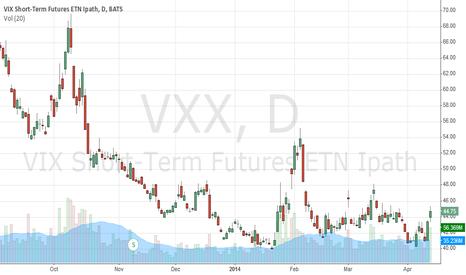 VXX: VXX a nice hedge against a stock market crash