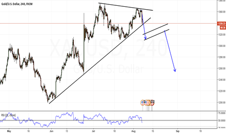 XAUUSD: XAUUSD (GOLD) SELL SET UP FOR NEXT WEEK
