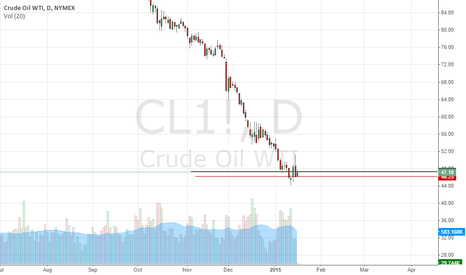 CL1!: good support in oil