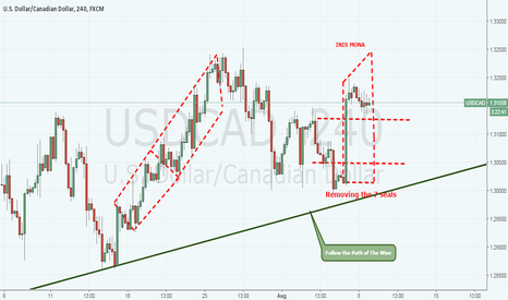 USDCAD: USDCAD -Follow the Path of the Wise