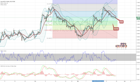 EURUSD: Is It unwise to be Long on this EUR/USD? what is your opinion?