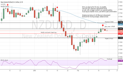 NZDUSD: Bearish roar