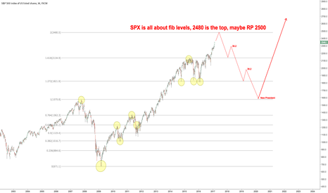 SPX500: $SPX Four more years