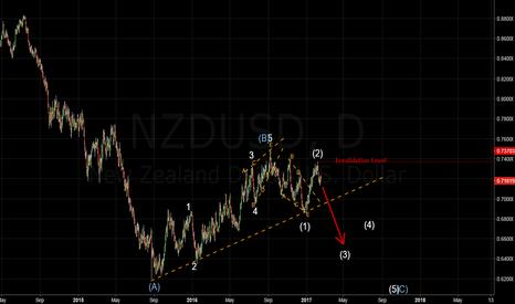 NZDUSD: NZDUSD - Weekly Forecast