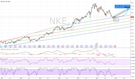NKE: NKE Long Due To Rebound