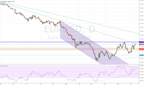 EURUSD: EURUSD Struggling at Major Resistance Confluence