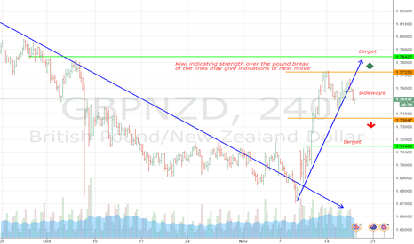 GBPNZD: waiting for this one