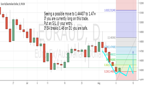 EURAUD: EURAUD might hit 1.44407 or a little lower