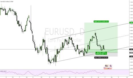 EURUSD: EURUSD LONG FROM 1.0550