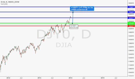 DJY0: DOW LONG SETUP DAILY FOR JAN 2014